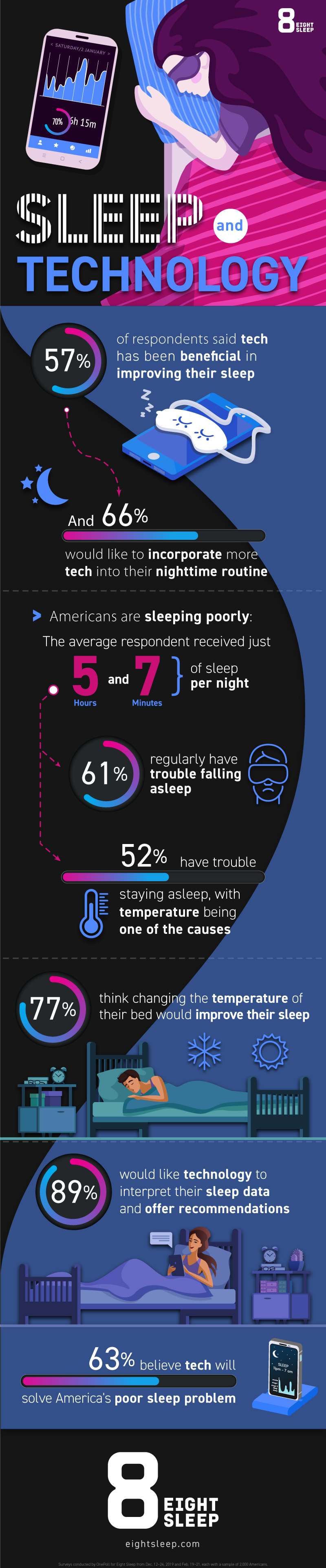 Infographic Americans avor technology in quest for better sleep