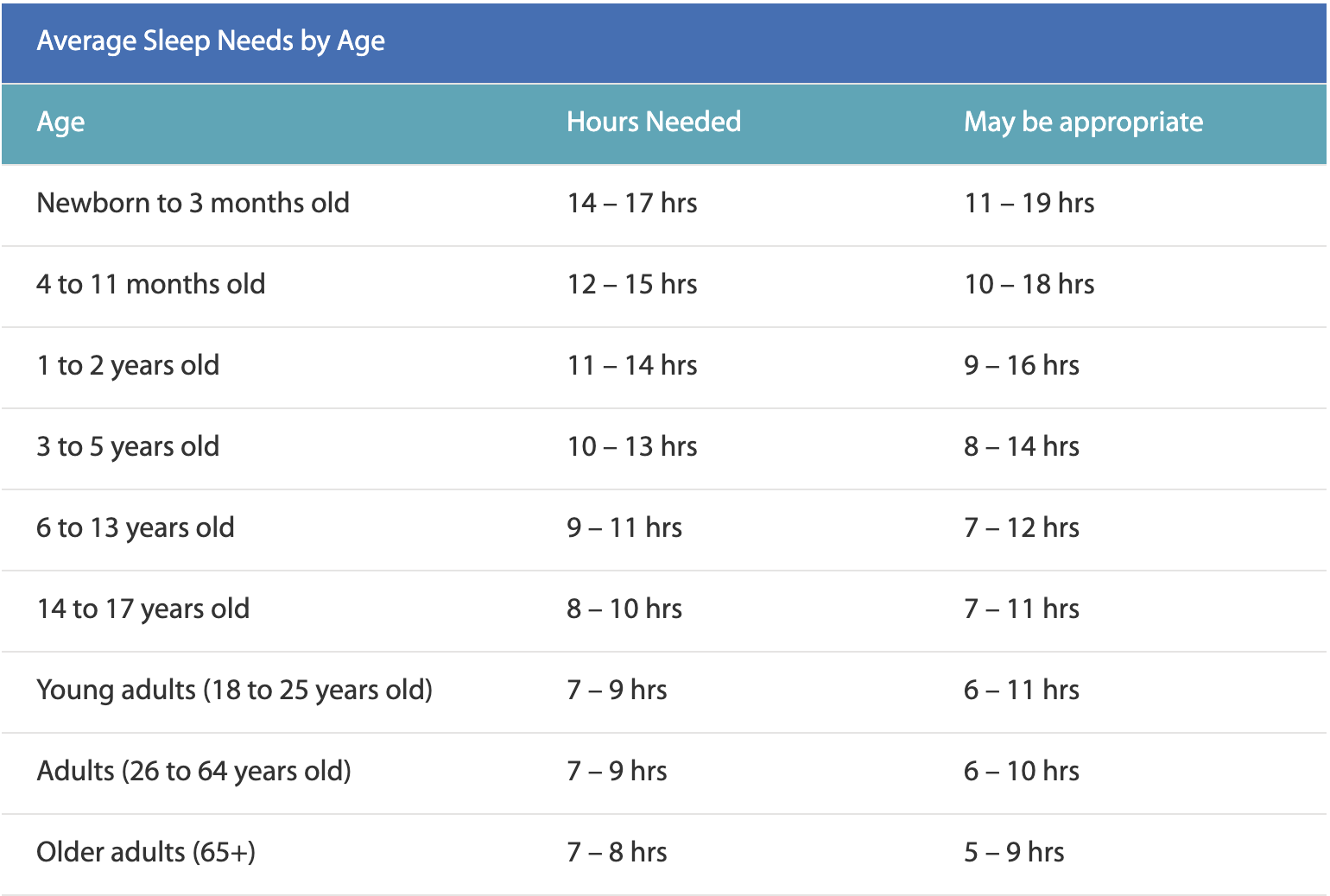 Table of recommended sleep time
