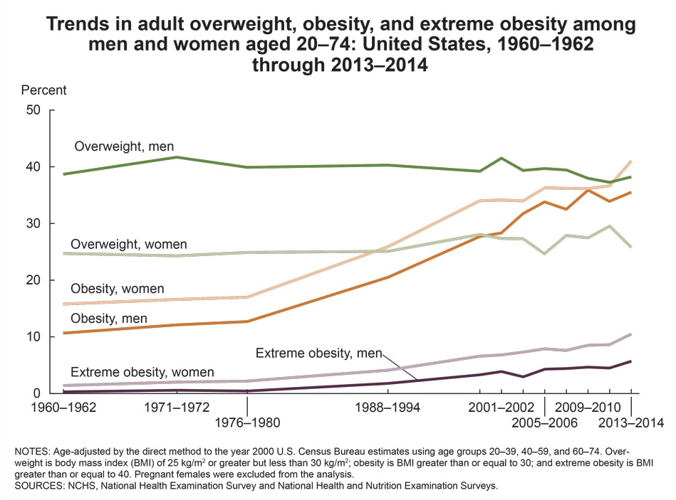 Graph of Risk of type 2 obesity increases with too much or too little sleep.
